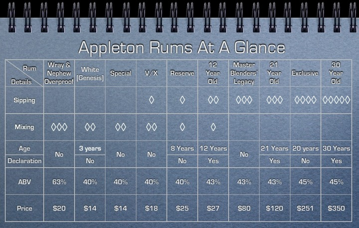 Appleton Rum At A Glance.001